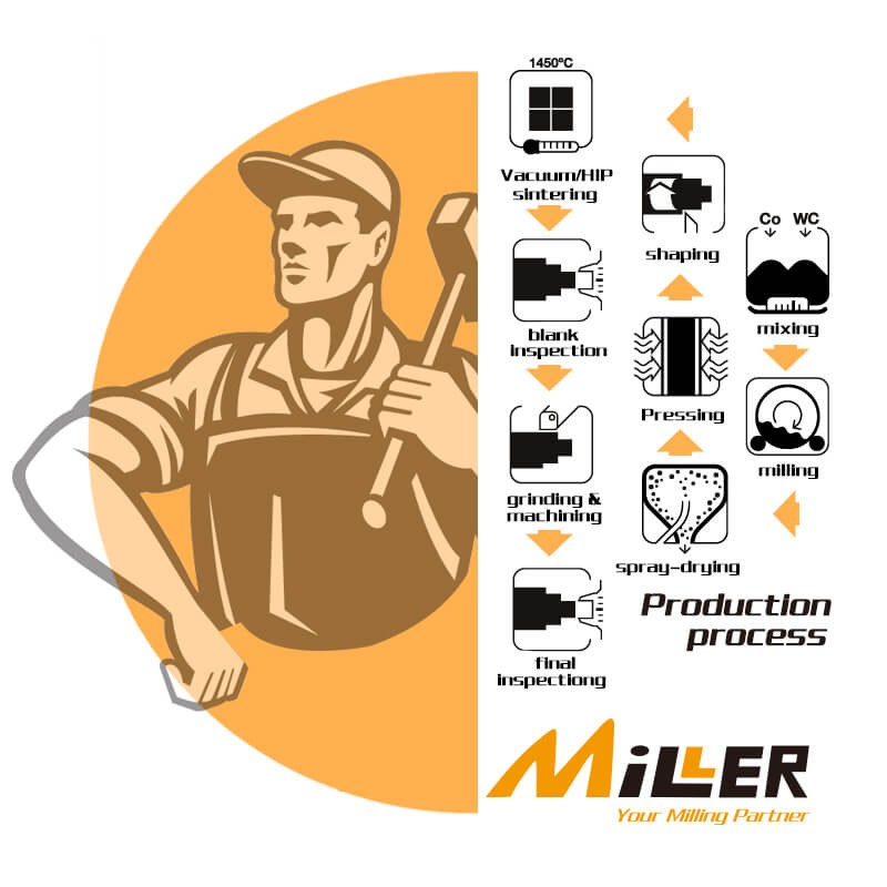 Tungsten Carbide production process