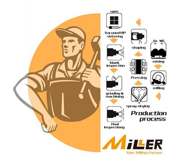 tungsten carbide manufacture process