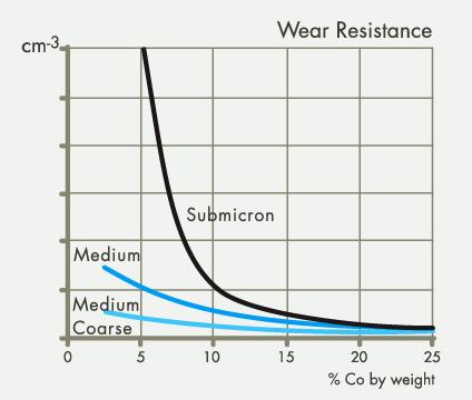 Wear resistance performance